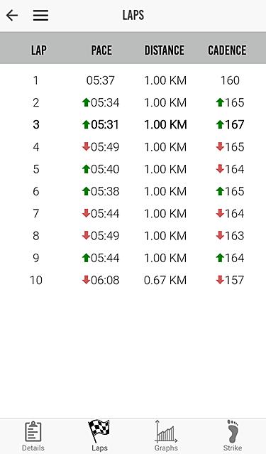 Milestone Pod - Tours (laps)
